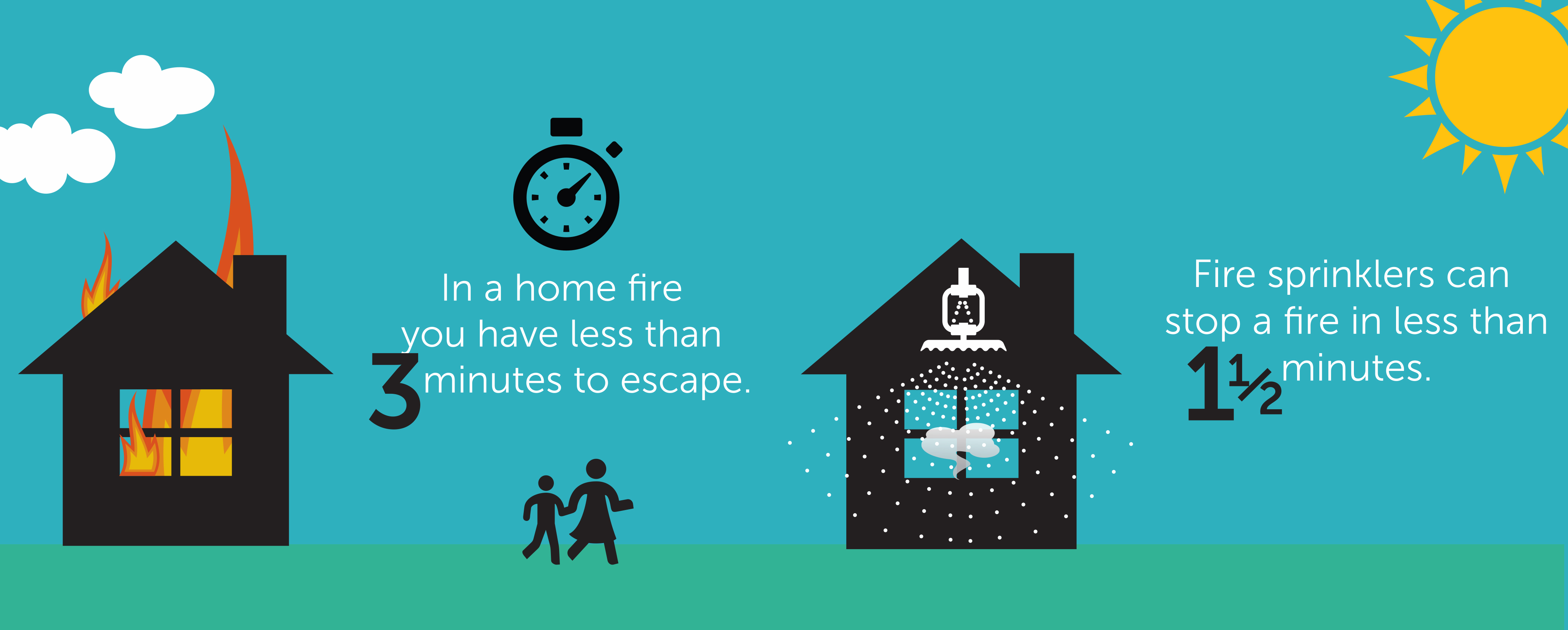 In a home fire you have less than three minutes to escape. Fire sprinklers can stop a fire in less than one and a half minutes.
